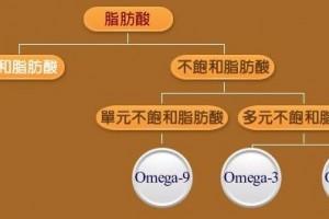 猪油到底好不好该选择大豆油葵花籽油还是调和油到底该如何选择食用油